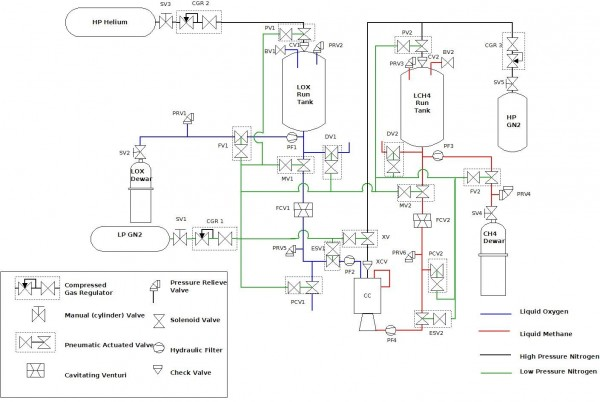 preliminary Feedsystem architecture of the cryogenic liquid rocket engine test setup