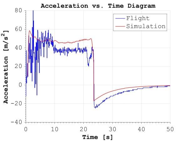 Acceleration vs time