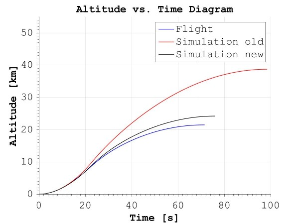 Altitude vs Time