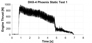 Figure 1: Thrust curve DHX4-Phoenix